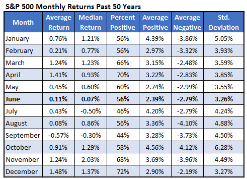 spx returns by month 0525