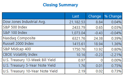 closing indexes summary june 8