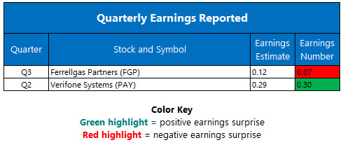 Corporate Earnings June 9