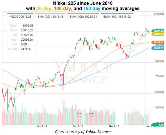 nikkei 225 daily price chart 0609