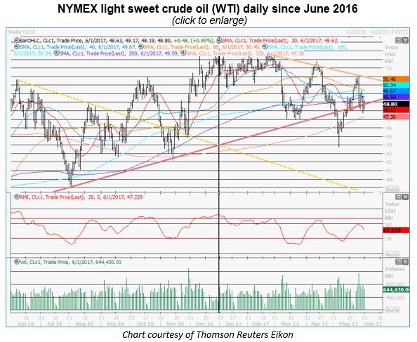 spot crude prices 0601 sm