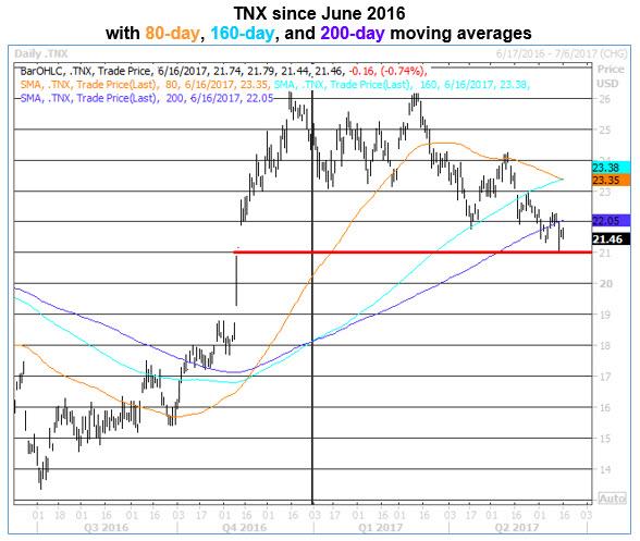 tnx daily chart 0616