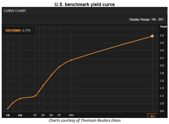 us yield curve 0616