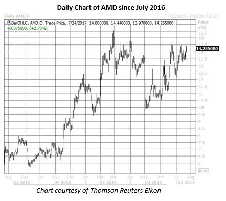 amd stock daily chart