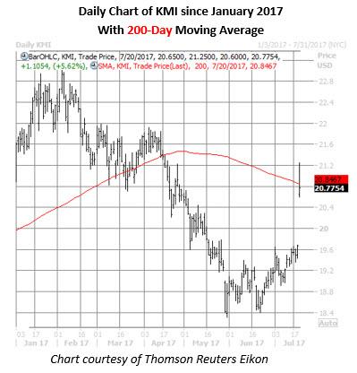 kmi stock daily chart july 20