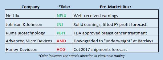 Buzz Stocks July 18