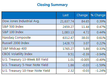 Closing Indexes Summary July 14