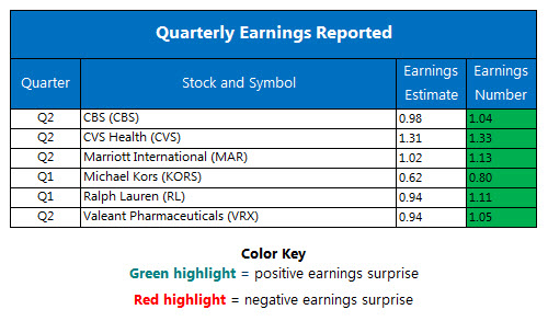 Corporate Earnings Chart August 8