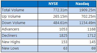 NYSE & Nasdaq August 8