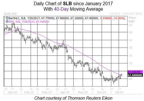Slb stock options