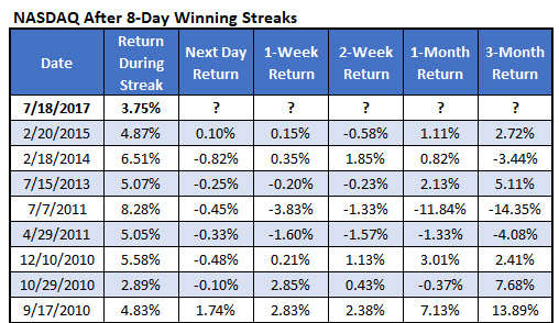 nasdaq win streaks since 2010