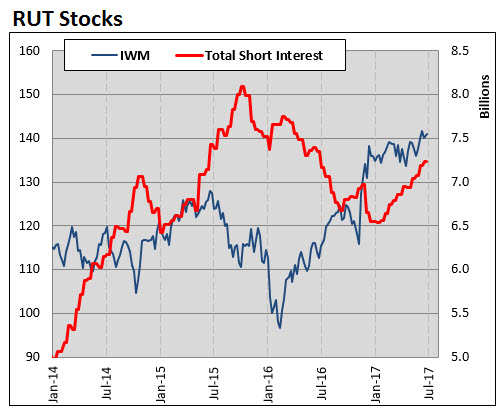 RUT short interest