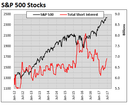 SPX short interest