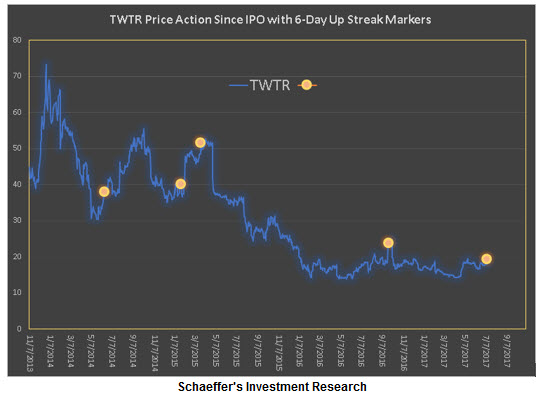 twtr stock price chart with daily win streaks july 14