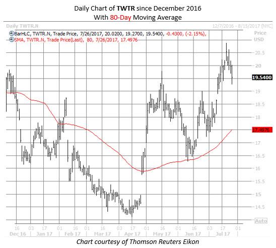 Twtr option trading