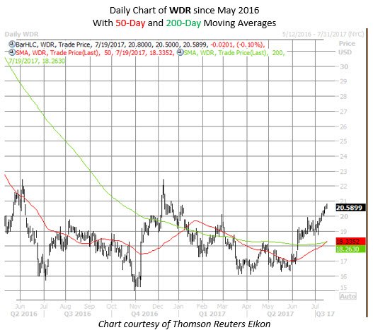 WDR stock chart