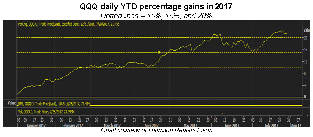 qqq ytd returns 2017 0728