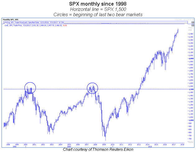 spx monthly since 1998 0728