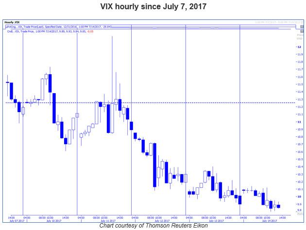 vix hourly price chart 0717