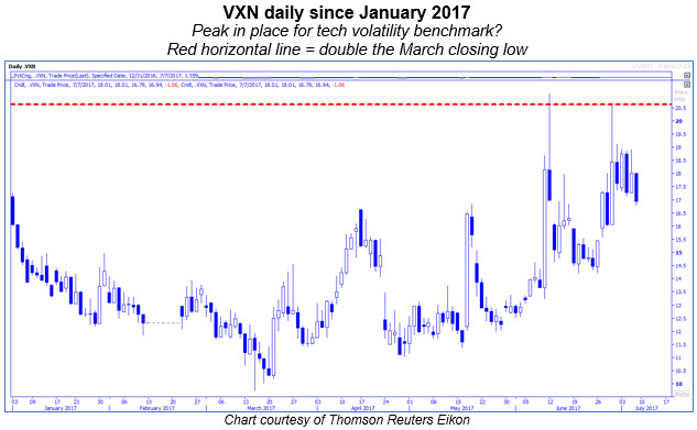 vxn daily chart 0707