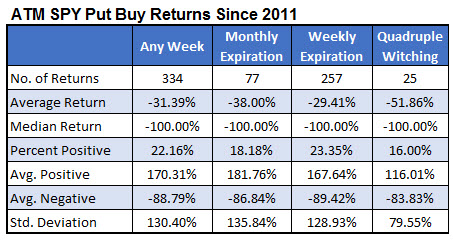 spy put buy returns 0621
