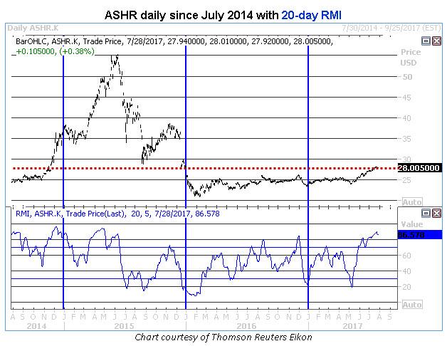 ashr daily price chart rmi 0728