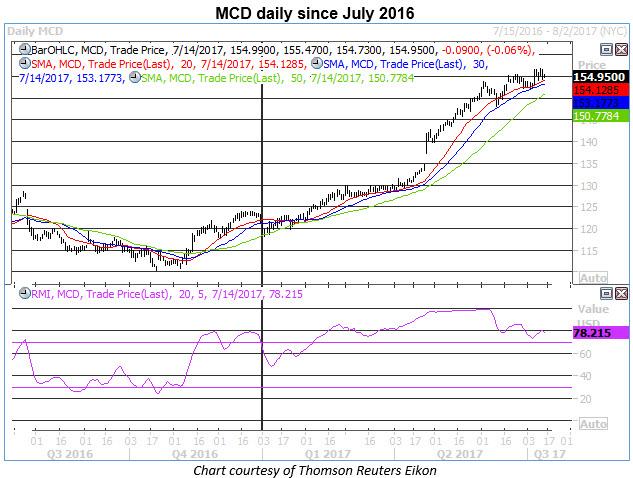 mcd daily price chart 0714
