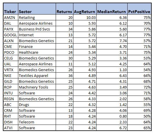 The 20 Best September Stocks