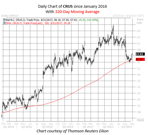 cirrus logic stock chart