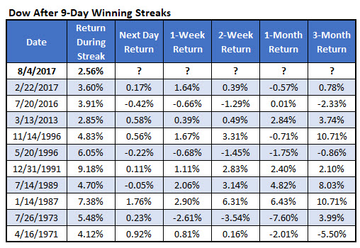 Dow after 9-day win streaks