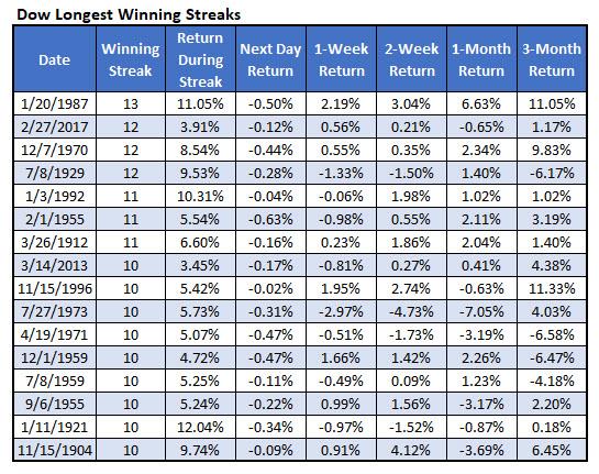 dow longest win streaks