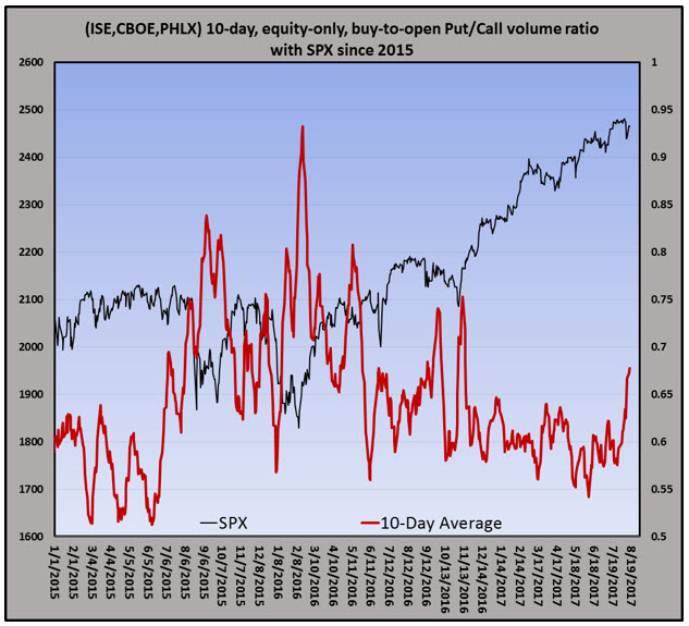 put-call ratio with spx 0816