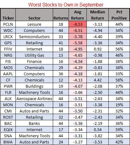 worst stocks to buy september