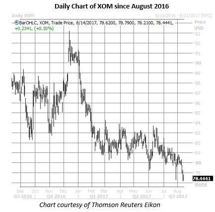 xom stock daily chart august 14