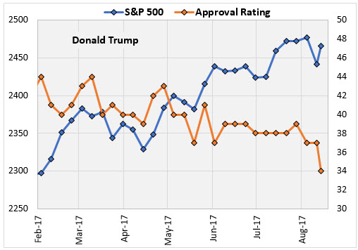 IOTW Aug 15 Trump Approval