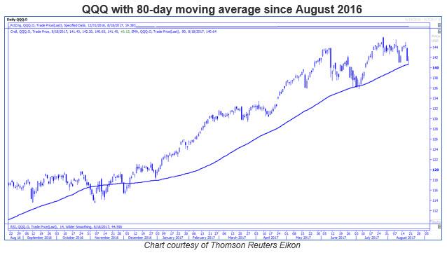 qqq 80-day moving average 0818