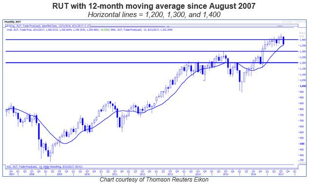 rut 12-month moving average 0818