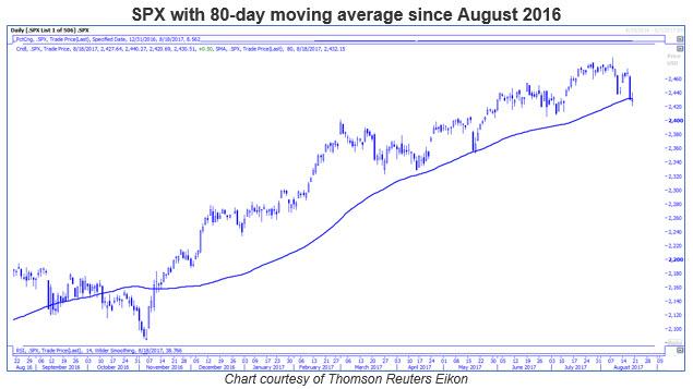 spx 80-day moving average 0818