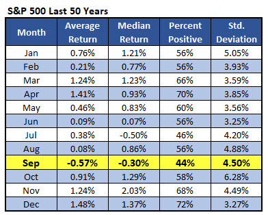 spx returns by month 0825