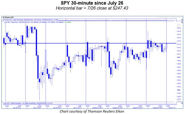 spy 30 minute chart 0804