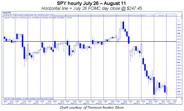 spy hourly chart 0812