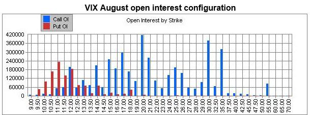 vix august open interest 0811