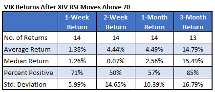 vix returns after xiv overbought rsi