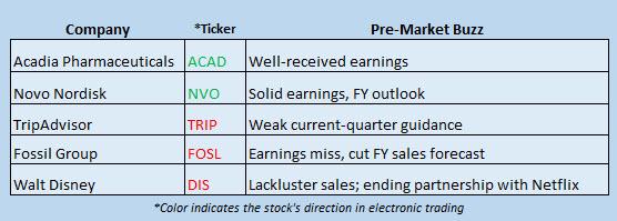 Buzz Stocks Aug 9