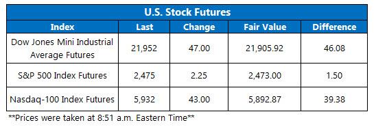 us stock index futures august 2