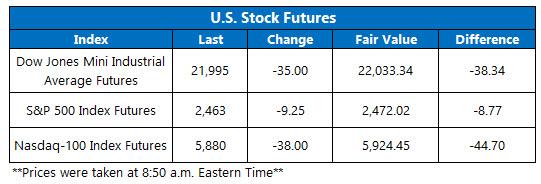 stock index futures august 9