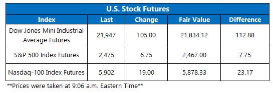 us stock market futures august 1