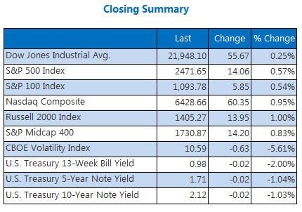 Closing Indexes Summary August 31