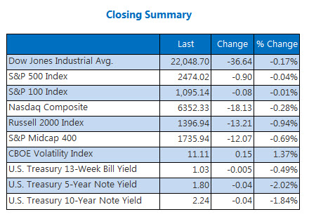 Closing Indexes Summary August 9