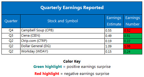 Corporate Earnings Chart August 31
